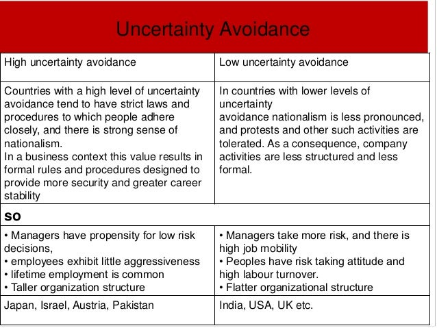 uncertainty avoidance cuba Hofestede's fifth dimension, long-term orientation, was added after his first four dimensions including individualism, masculinity, power distance index, and uncertainty avoidance failed to satisfy the criteria defined within.