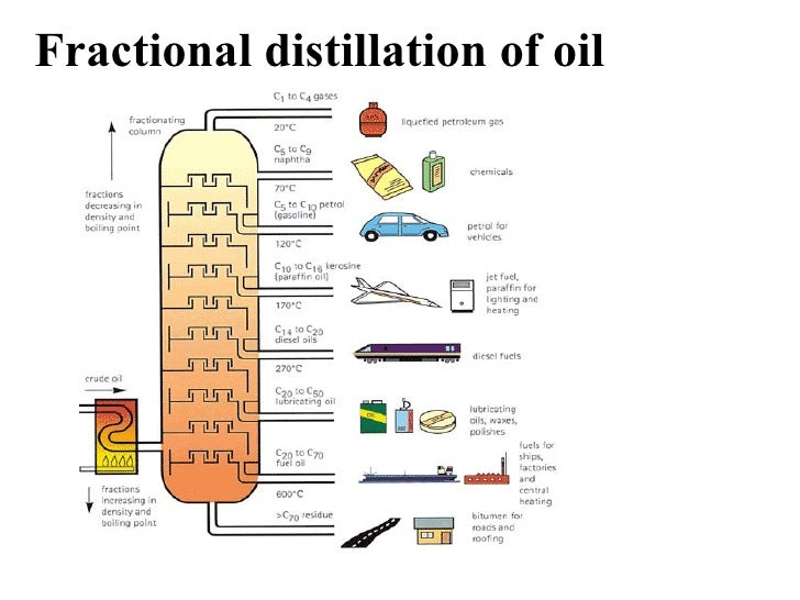 Environmental impacts of fractional distillation of crude oil