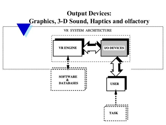 Output Devices:Graphics, 3-D Sound, Haptics and olfactory