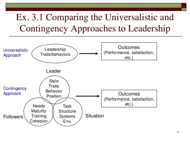 contingency approaches to leadership style