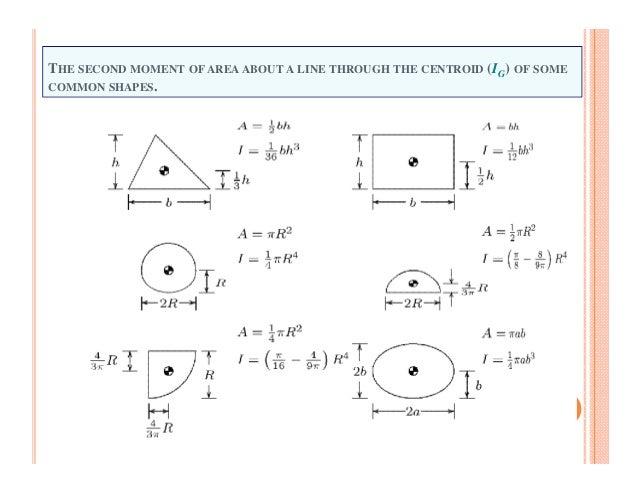 centroids of common shapes pdf