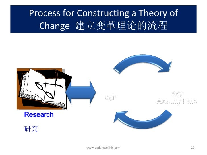 understanding evaluating russells theory of Explaining how they change our understanding of  russell's own answer to the puzzle came in the form of a theory  russell's and frege's.