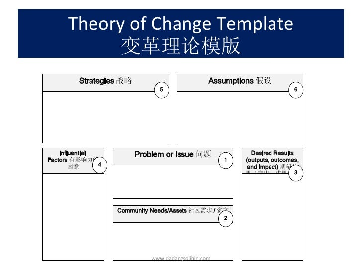 theory of change Learn how to use lewin's change management model, a simple three-stage process to manage change more effectively, with this article and video.