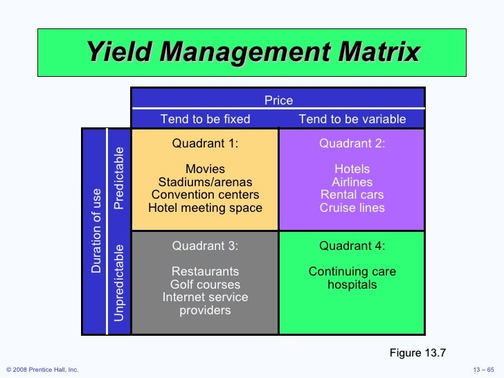 Hotel Room Yield Management Course
