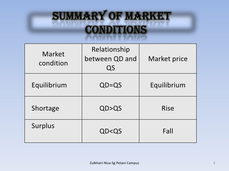 market equilibrium and government intervention Government intervention in the housing market: who  due to general-equilibrium e ects on prices and an  government intervention is the housing market is.