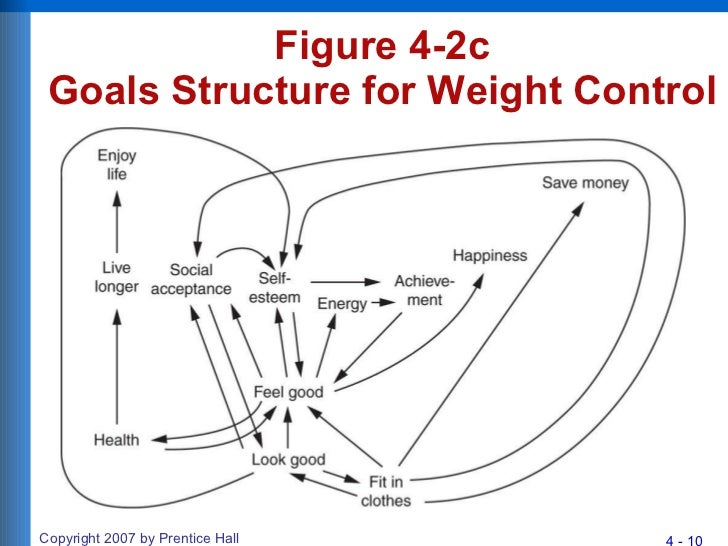 Chapter 4 consumer motivation figure 4 2c goals structure for weight control fandeluxe Image collections
