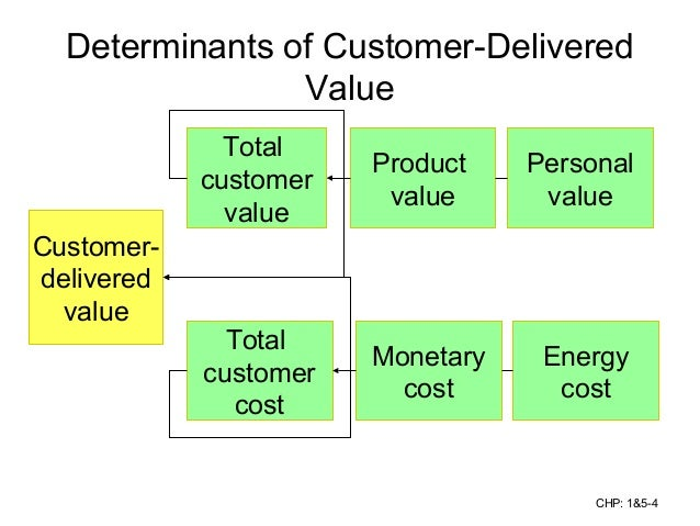 create customer value Learn how to create a customer value proposition by placing the potential customer at the centre of the business read more about how added value is created.