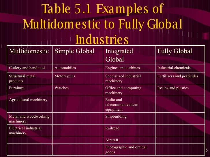 ... 5. Table 5.1 Examples Of Multidomestic To Fully Global Industries ...