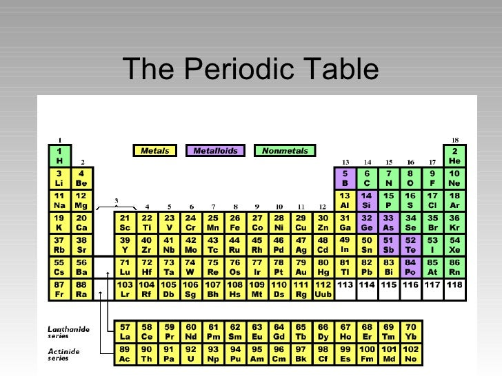 Periodic Table States Of Matter At Room Temperature
