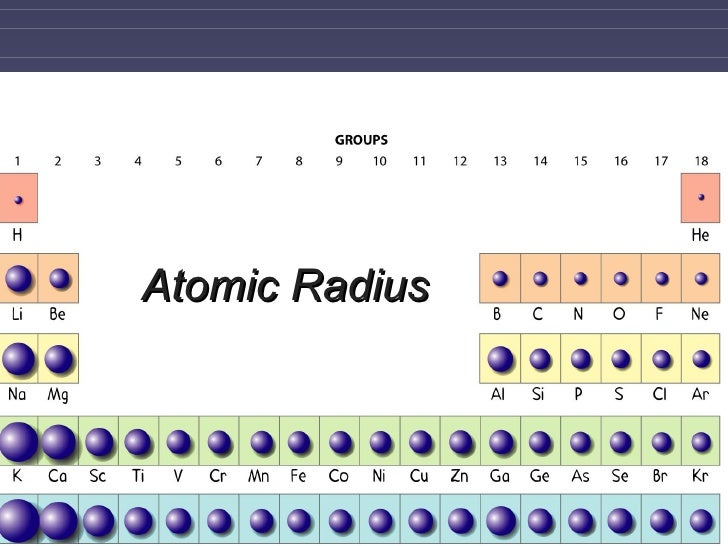 25 atomic radius - Periodic Table With Atomic Radius Values