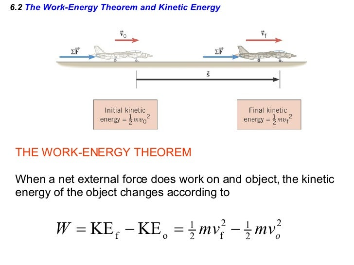 AP Physics Chapter 6 Powerpoint – Work Energy Theorem Worksheet