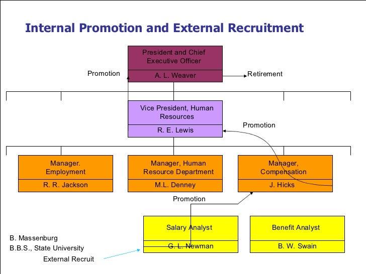 internal recruitment vs external recruitment essays