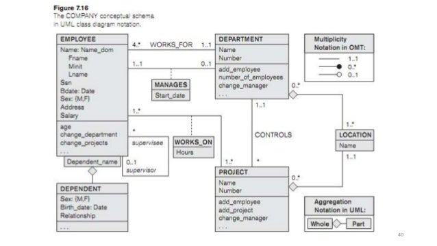 fundamentals of database system