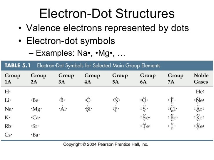 Ion Lewis Dot Diagram For Iodine Data Library
