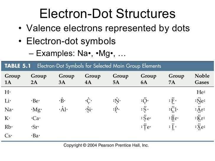 Potassium iodide dot diagram complete wiring diagrams iodine ion symbol gallery free symbol design online rh findbestessayshere info nitrogen dot diagram calcium dot ccuart Images