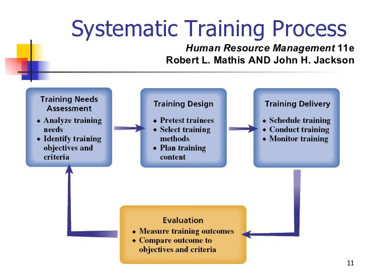 thesis on human resource training and development Human resource management is defined as a strategic and coherent approach for the organization's most valued assets behind on the workers, there is no upon description of it personnel department is mostly.