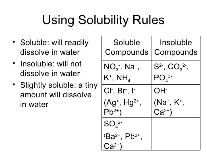Chapter 8 Reactions in Aqueous Solution – Solubility Rules Worksheet