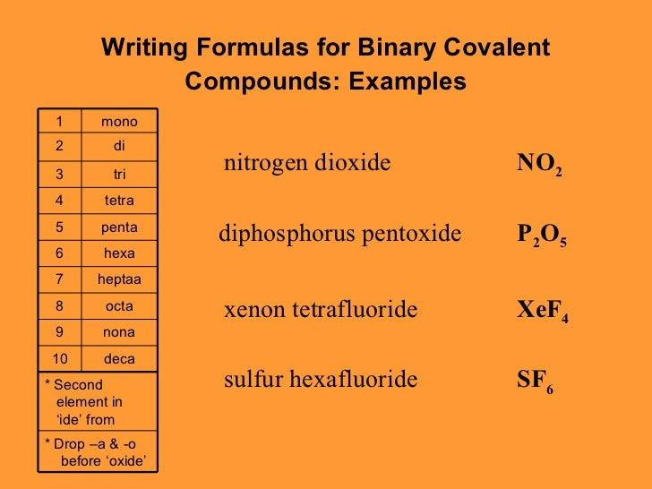 Naming Binary Compounds Etamemibawa