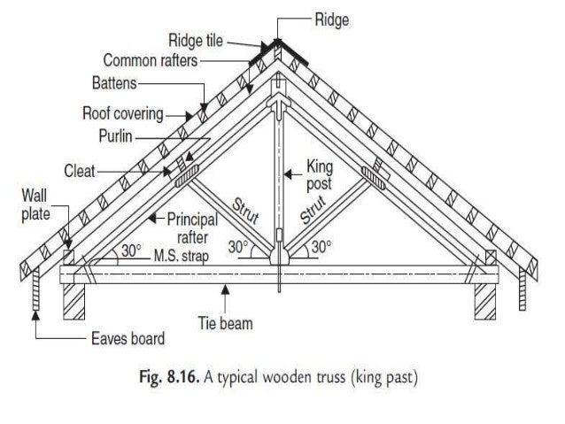 chapter 9 roofs  u0026 roofs coverings