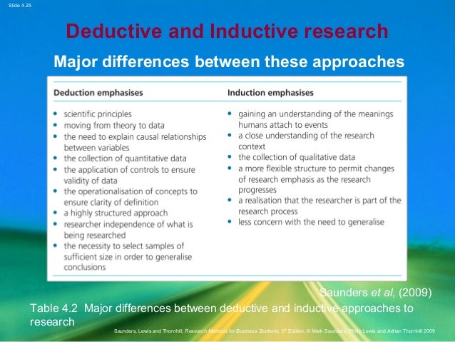 "inductive research methods 2013-9-22  instruction)muchless ""constructively"" highlystructured presentation contentcreates optimal learning studentsresearch methods  inductive approach research types deductive."