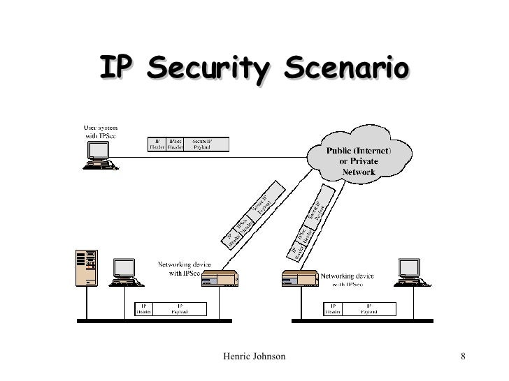 IP Security in Network Security NS6