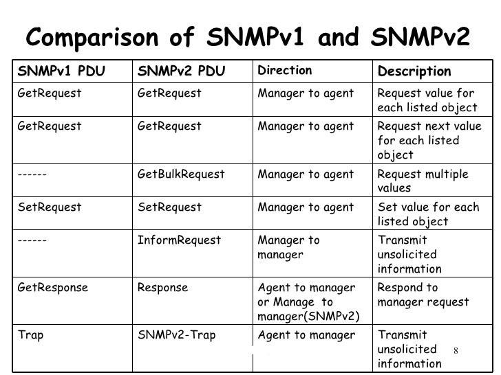 Network Management Security NS8