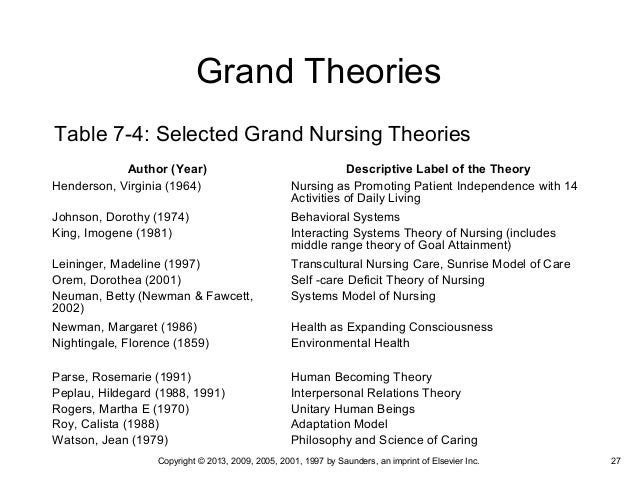 grand and mid range theories Overview modeling and role‑modeling theory (mrm erickson, tomlin & swain, 1983) provides a paradigm and theory for nursing mrm is best depicted as a grand theory encompassing numerous mid-range theories.