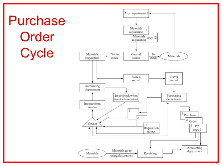 PURCHASING PROCEDURES EPROCUREMENT AND SYSTEM CONTRACTING pter 00 – Best Purchase Order Format
