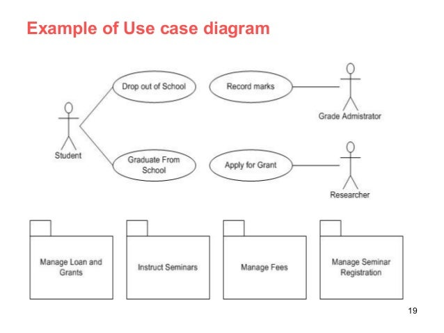 Analysis and design with uml example of use case diagram 19 ccuart Image collections