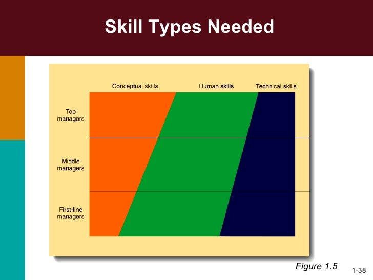 type of management skills