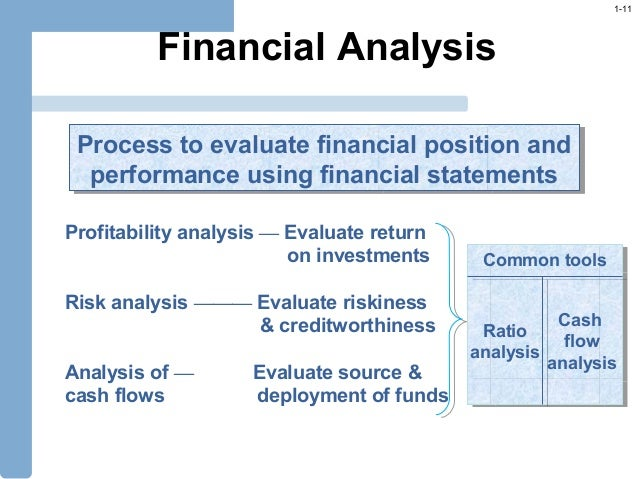 the analysis of financial position of