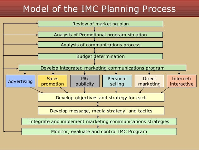 imc planning model analysis 70 strategic planning 63 71 company background 64  plan includes a promotion opportunity analysis, corporate strategies and our imc objectives: consumer and distribution this plan will also include an advertising plan, promotions, personal  additionally, a media plan and methods of evaluating the success of this imc plan are described.