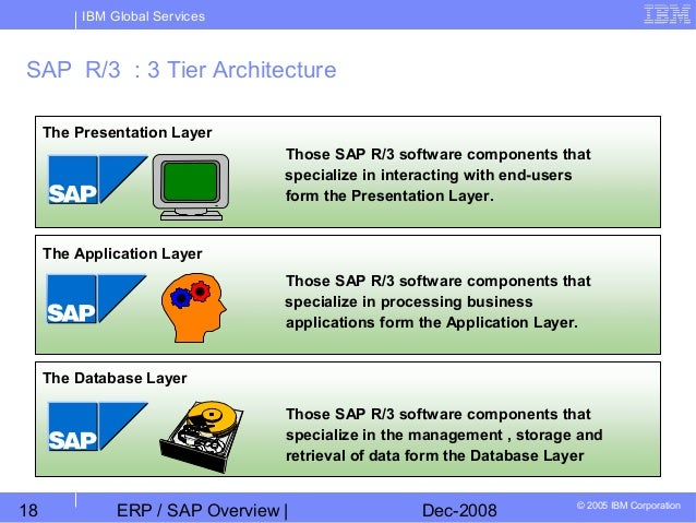 Chapter 01 erp sap overview erp6 for Sap r 3 architecture