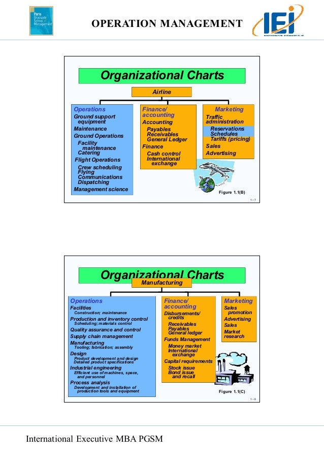 chapter 1 operations and productivity Chapter 1 – operations and productivity outline - introduction - the heritage of operations management - operations in different sectors - new trends in operations.