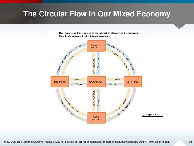 the role of the government in mixed economies such as australia View notes - role of government in mixed economies such as australia from business a term paper at macquarie university role of government in mixed economies such as australia what role do.