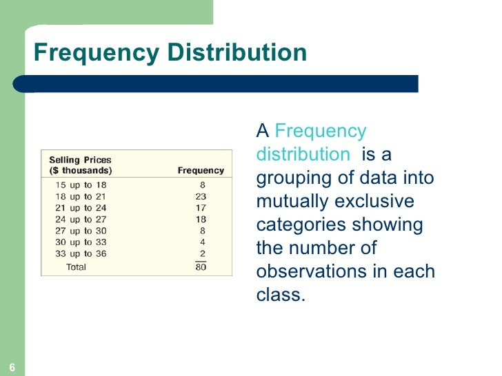 frequency distribution table example