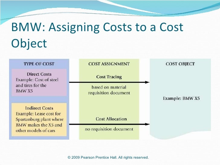 assigning costs to cost objects Cost allocation is the process of identifying, aggregating, and assigning costs to cost objects a cost object is any activity or item for which you want to separately measure costs examples of cost objects are a product, a research project, a customer, a sales region, and a department cost.