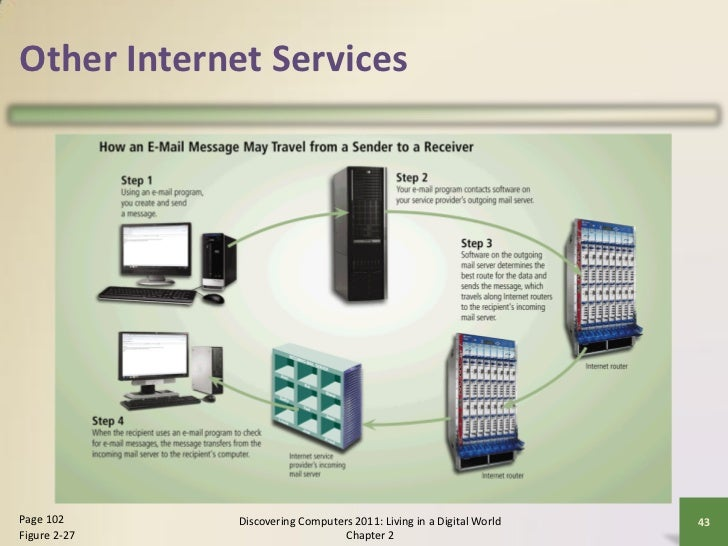 Internet and world wide web 43 other internet servicespage fandeluxe Images