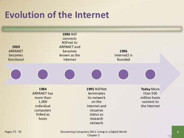 Internet and world wide web world 5 chapter 2 6 evolution of the internet fandeluxe Images