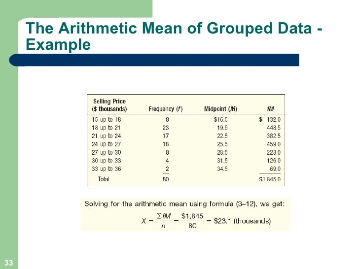 Worksheet Formula For Ungroup And Group Data Mode Maen Median Harimic Mean Geometric Mean chapter 03 the arithmetic mean of grouped data example