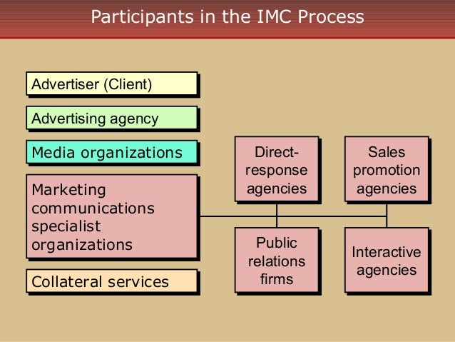 an overview of integrated marketing communications imc and its effectiveness in organizations Integrated marketing communications  media and communications scholarly overview of international  public relations & integrated communications.