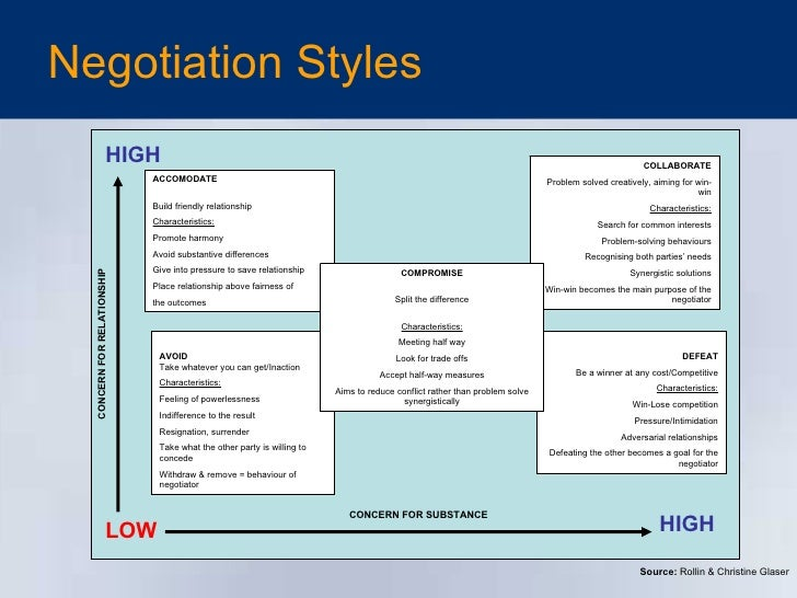 Accommodating negotiation style examples