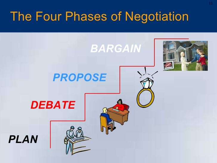 how to make negotiation plan