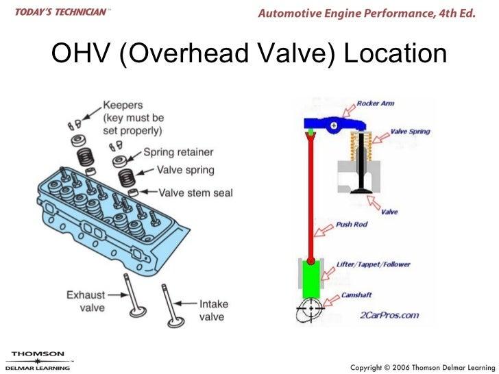 chapter 03 cmsm valve
