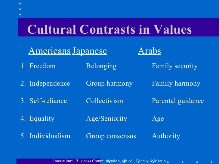 Arab Americans Culture And Traditions Of Japan