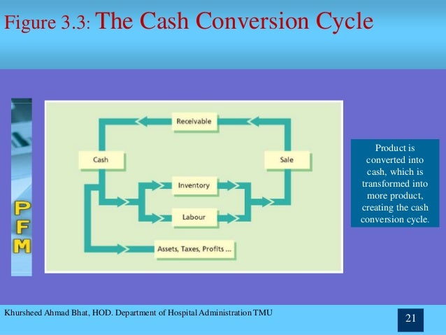 working capital lecture Lecture notes on financial management mba i year ii semester (jntua-r15)  introduction to working capital: concepts and characteristics of working capital,.