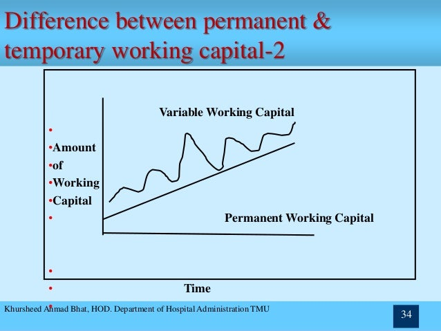working capital lecture Examiner approach for paper f9this article covers syllabus areas c1 'the nature,  importance and elements of working capital', c2a 'explain the cash operating.