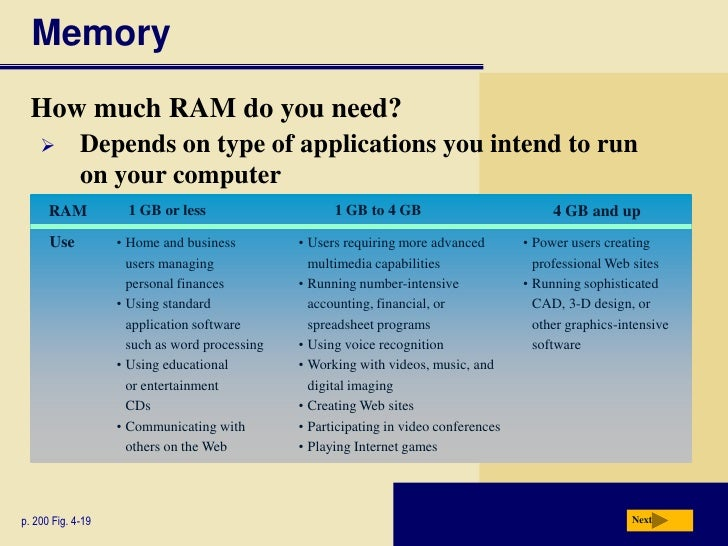 How much RAM do you need to play video games?