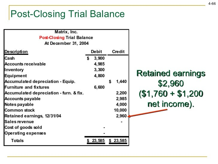 how to calculate retained earnings from trial balance