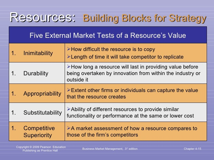 Resources:  Building Blocks for Strategy Business Market Management,  3 rd  edition Chapter 4- Five External Market Tests ...